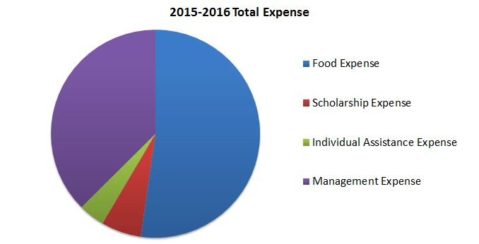 2015-2016 Total Expense